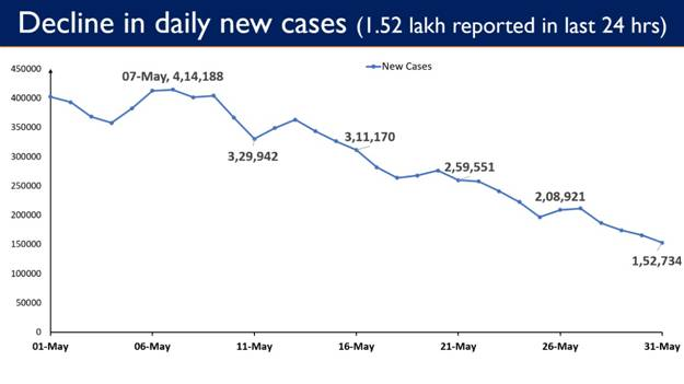 Decrease in COVID-19 Cases in India as on 31 May 2021