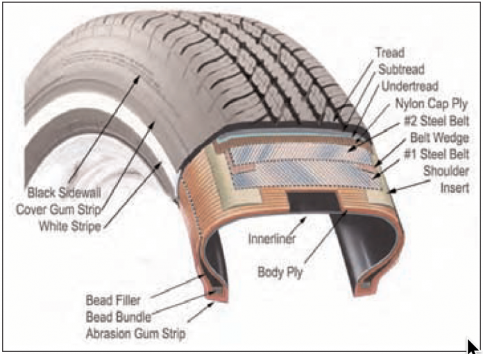 Tire Components By Wikipedia
